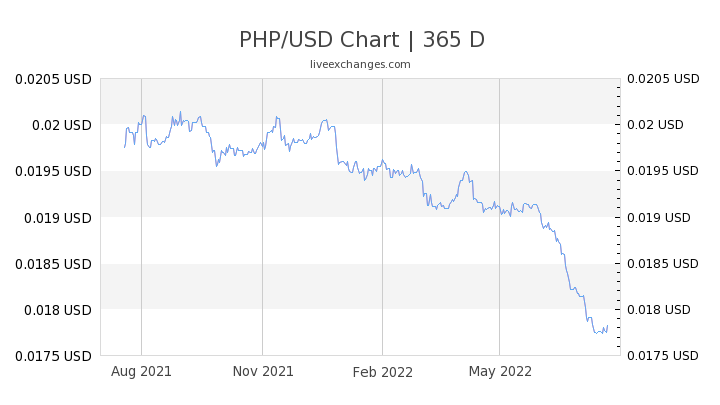 6110 PHP to USD Exchange Rate live: (116 87 USD