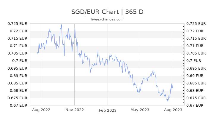 umrechnung thai euro