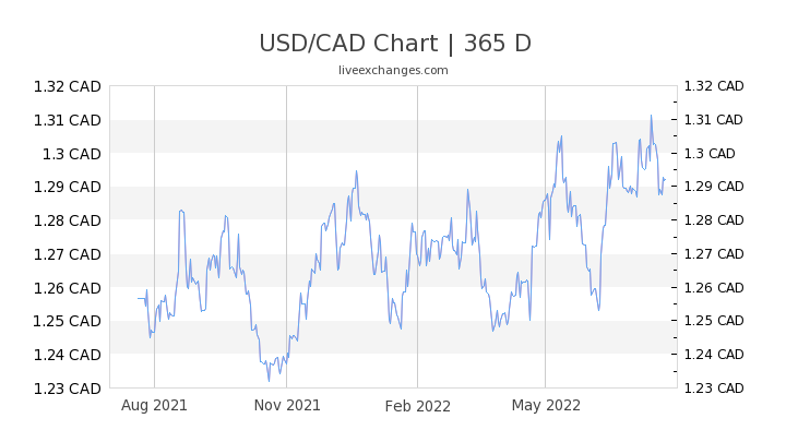 1000 3 Usd To Cad Exchange Rate Live