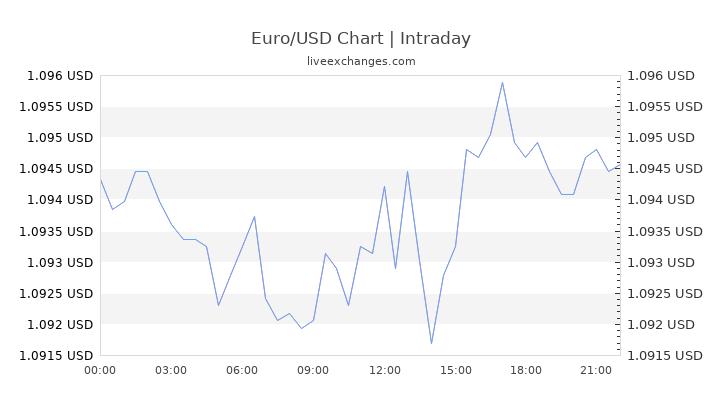 convert 7000 euro to us dollar