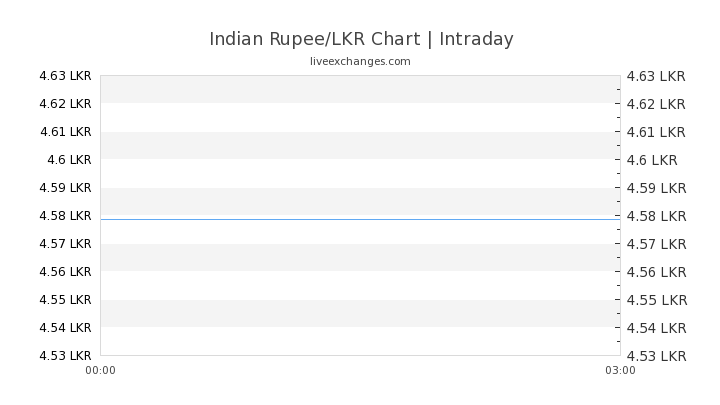 100 Inr To Lkr Exchange Rate Live 254