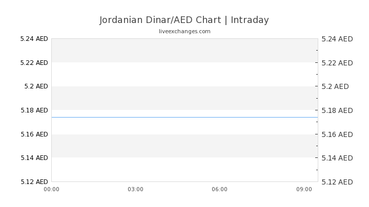 3400 Jod To Aed Exchange Rate Live 17